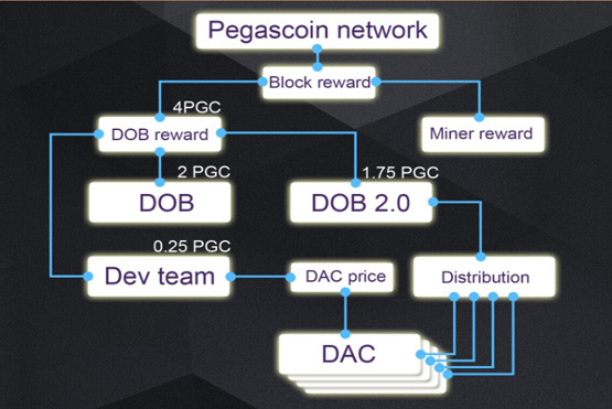Pegascoin [PGC] Cryptocurrency